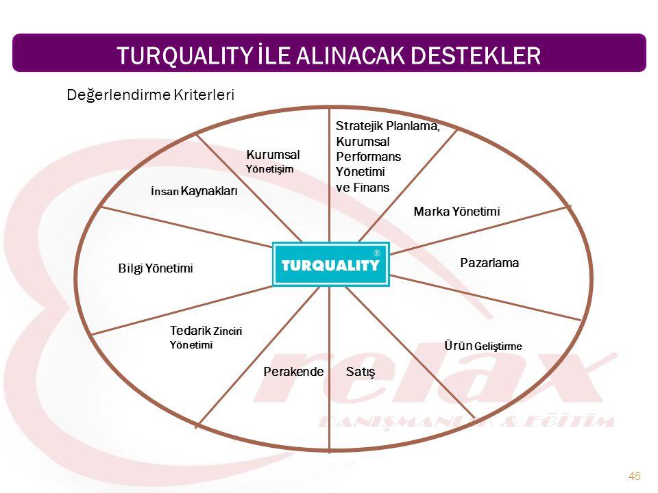 TURQUALITY İLE ALINACAK DESTEKLER