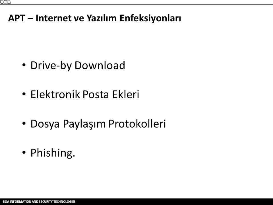 Elektronik Posta Ekleri Dosya Paylaşım Protokolleri Phishing.