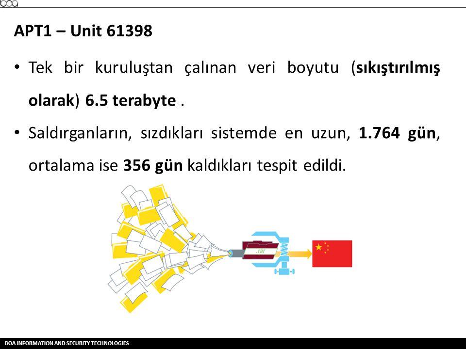 APT1 – Unit 61398 Tek bir kuruluştan çalınan veri boyutu (sıkıştırılmış olarak) 6.5 terabyte .