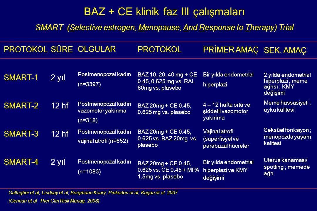 BAZ + CE klinik faz III çalışmaları