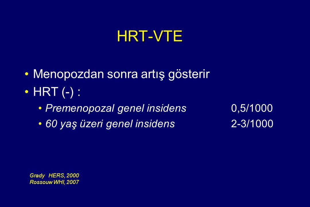 HRT-VTE Menopozdan sonra artış gösterir HRT (-) :