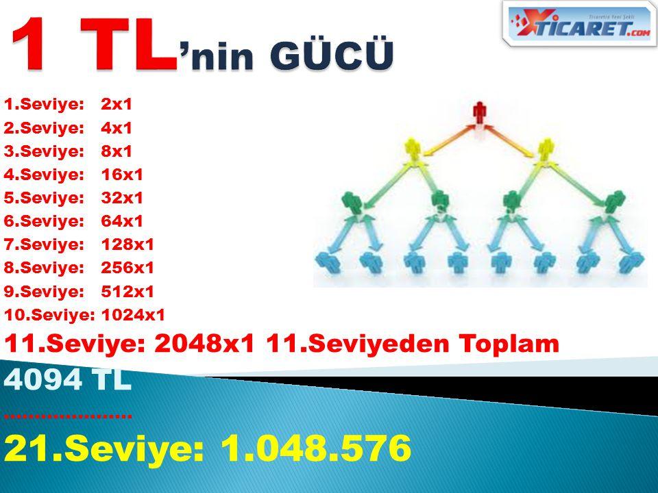 1 TL'nin GÜCÜ 1.Seviye: 2x1. 2.Seviye: 4x1. 3.Seviye: 8x1. 4.Seviye: 16x1. 5.Seviye: 32x1.