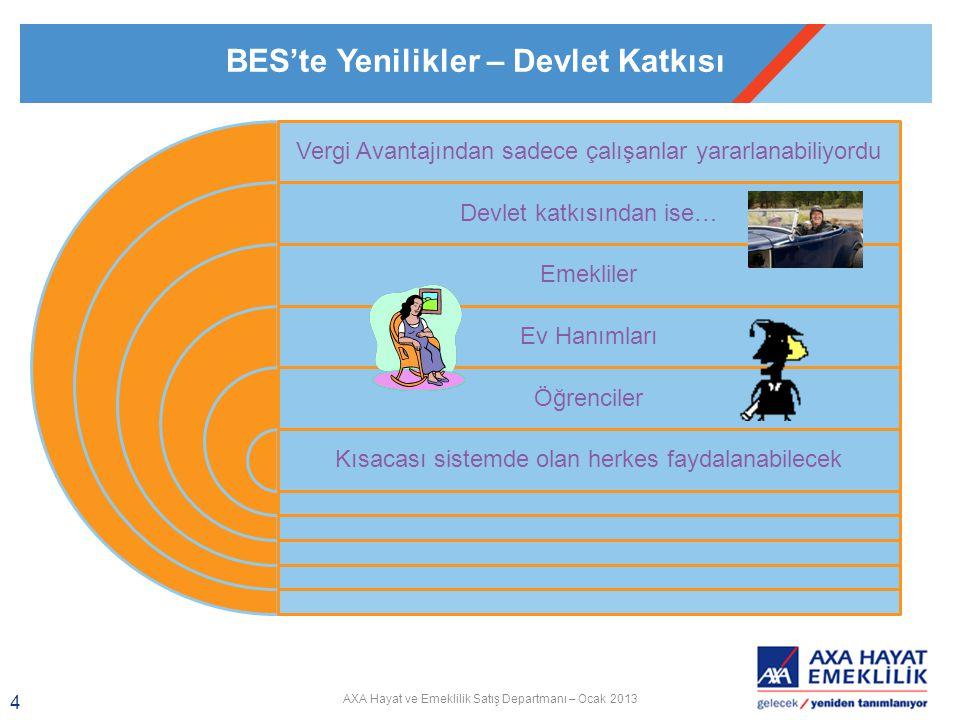BES'te Yenilikler – Devlet Katkısı