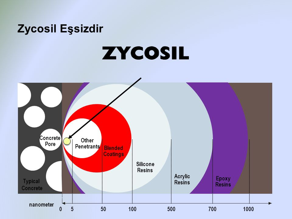 Zycosil Eşsizdir Concrete Pore Other Penetrants Blended Coatings