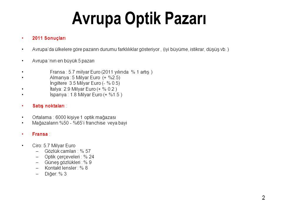Avrupa Optik Pazarı 2011 Sonuçları