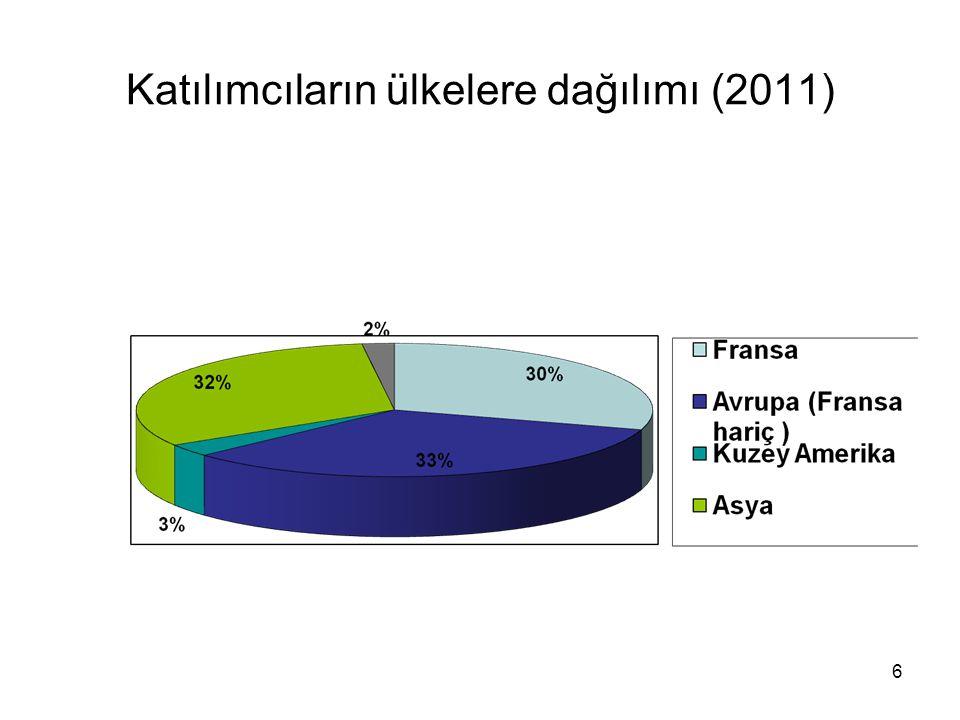 Katılımcıların ülkelere dağılımı (2011)