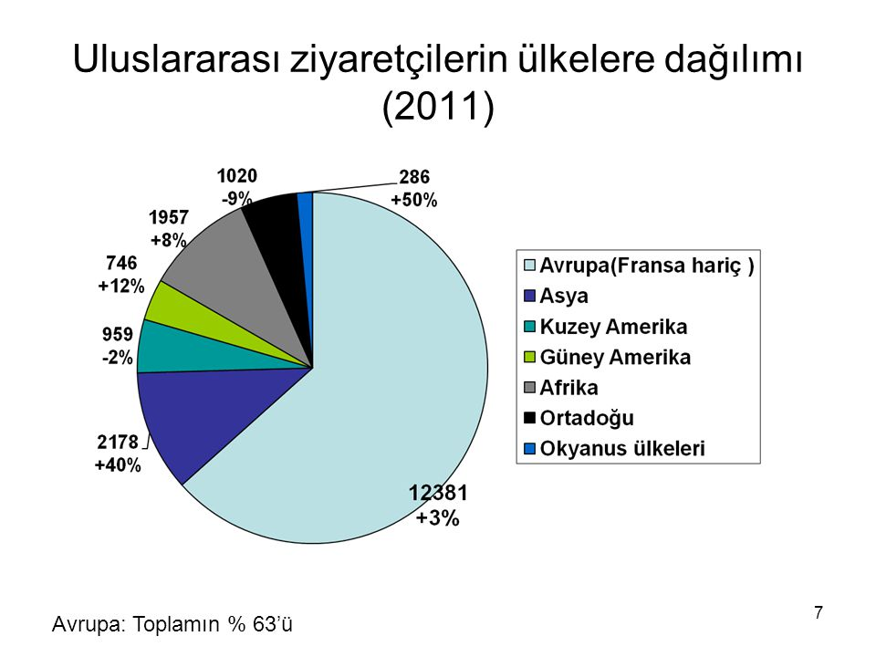 Uluslararası ziyaretçilerin ülkelere dağılımı (2011)