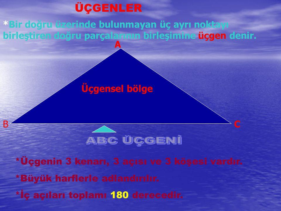 ÜÇGENLER *Bir doğru üzerinde bulunmayan üç ayrı noktayı birleştiren doğru parçalarının birleşimine üçgen denir.