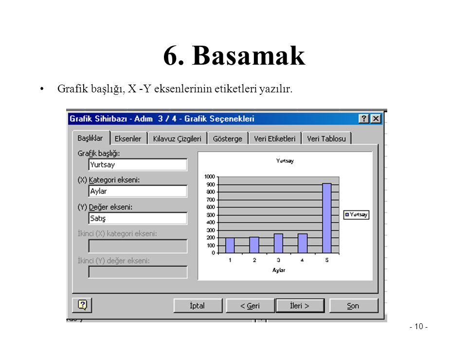 6. Basamak Grafik başlığı, X -Y eksenlerinin etiketleri yazılır.