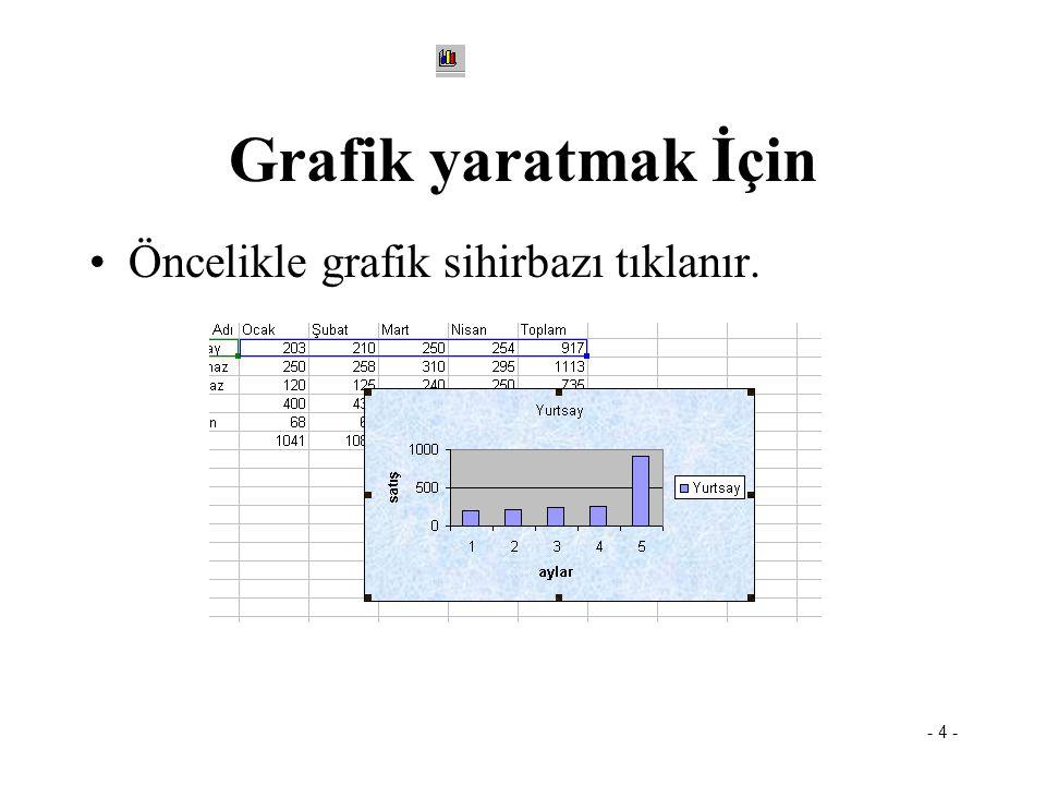 Grafik yaratmak İçin Öncelikle grafik sihirbazı tıklanır.