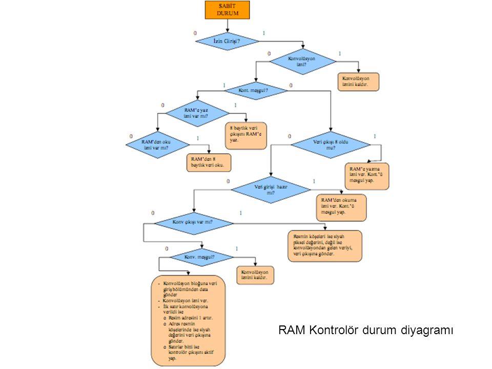 RAM Kontrolör durum diyagramı