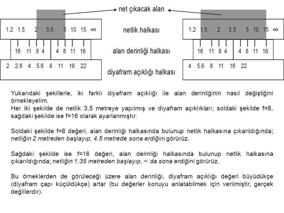 Yukarıdaki şekillerle, iki farklı diyafram açıklığı ile alan derinliğinin nasıl değiştiğini örnekleyelim.
