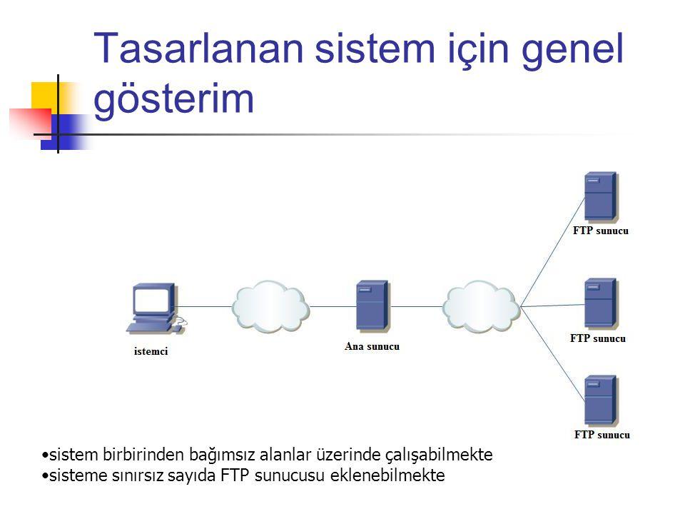 Tasarlanan sistem için genel gösterim
