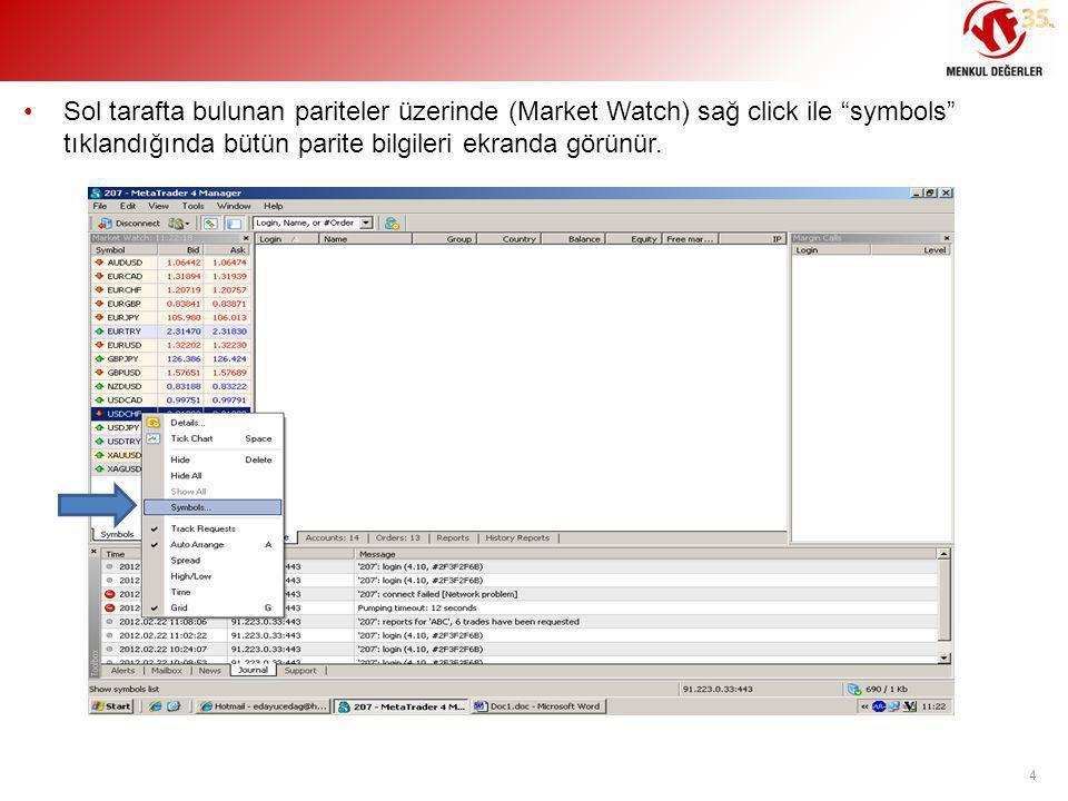 Sol tarafta bulunan pariteler üzerinde (Market Watch) sağ click ile symbols tıklandığında bütün parite bilgileri ekranda görünür.
