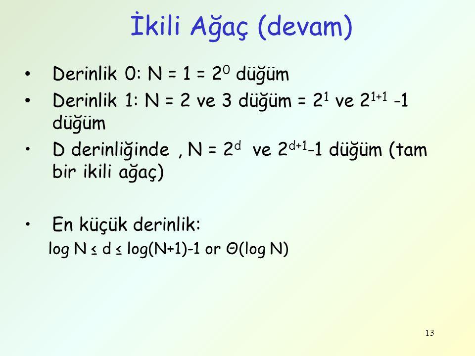 İkili Ağaç (devam) Derinlik 0: N = 1 = 20 düğüm