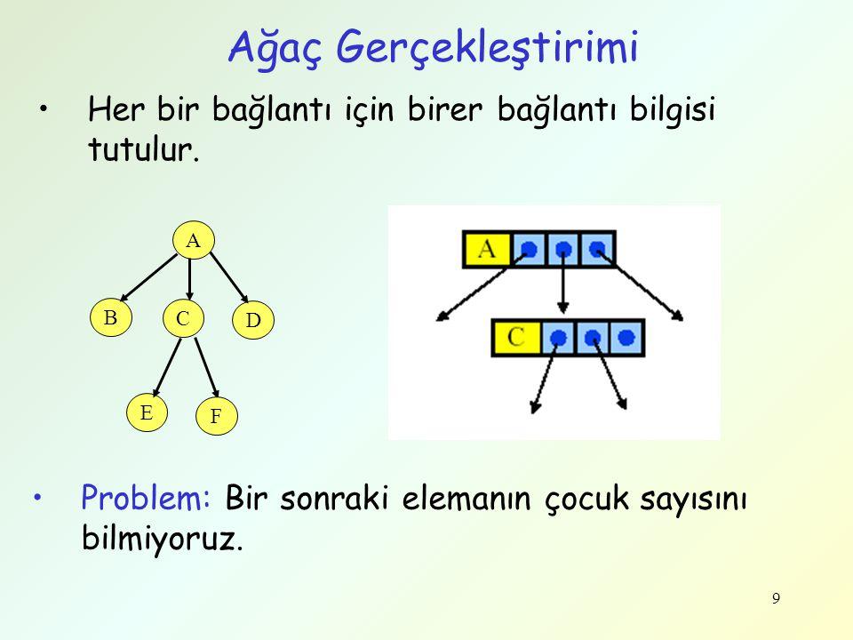 Ağaç Gerçekleştirimi Her bir bağlantı için birer bağlantı bilgisi tutulur. A. B. C. D. E. F.