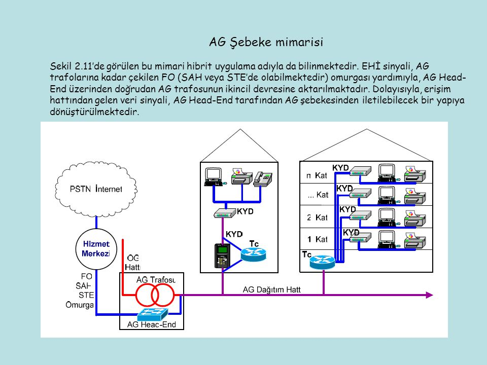 AG Şebeke mimarisi Sekil 2