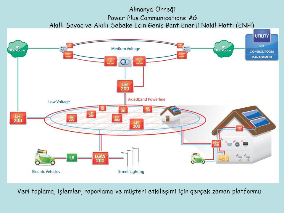 Almanya Örneği: Power Plus Communications AG Akıllı Sayaç ve Akıllı Şebeke İçin Geniş Bant Enerji Nakil Hattı (ENH)