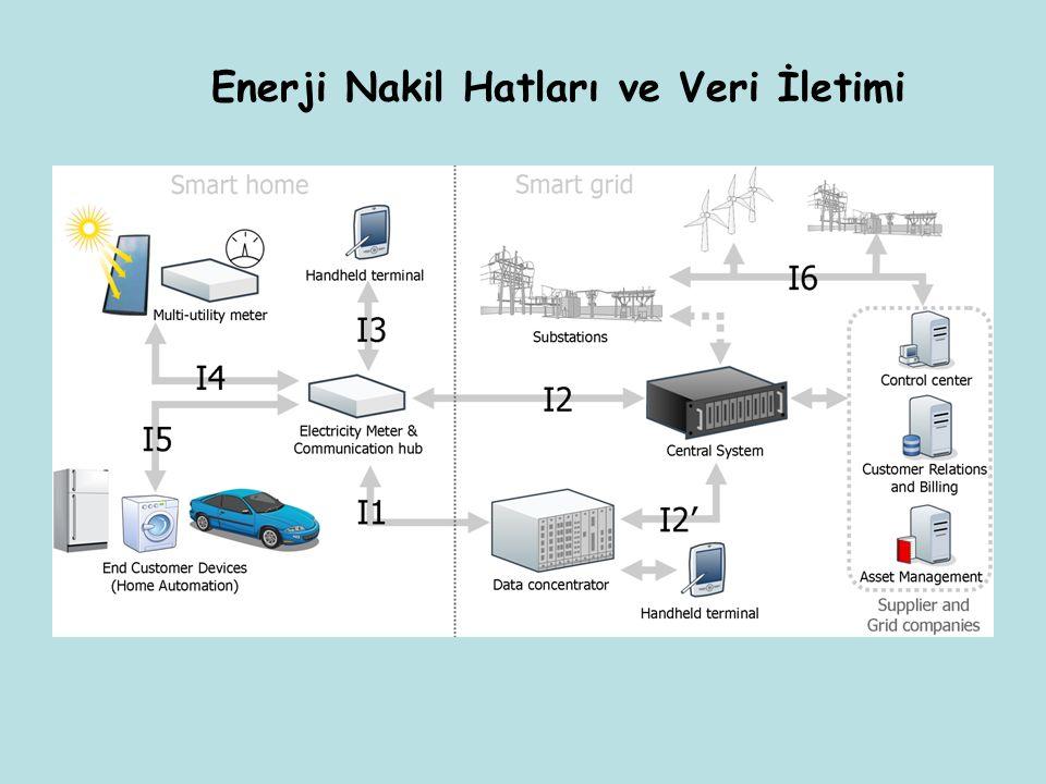 Enerji Nakil Hatları ve Veri İletimi
