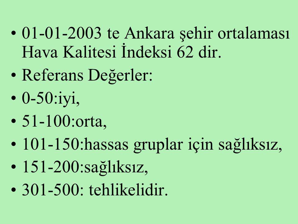 01-01-2003 te Ankara şehir ortalaması Hava Kalitesi İndeksi 62 dir.