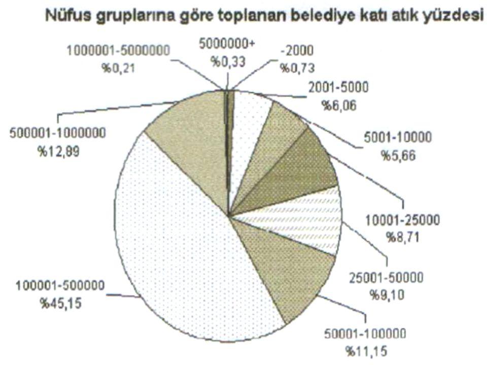 Grafik II. Türkiye'de 2001'de belediyelerin nüfus gruplarına göre topladıkları katı atık yüzdesi(7)