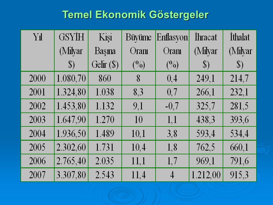 Temel Ekonomik Göstergeler