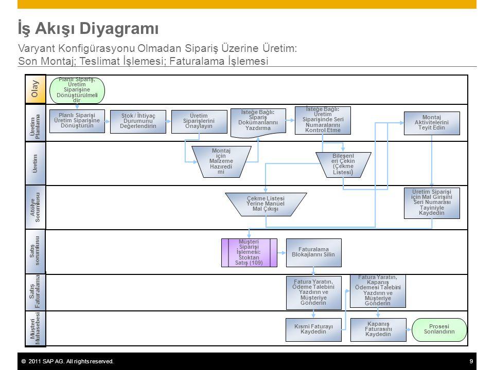 İş Akışı Diyagramı Varyant Konfigürasyonu Olmadan Sipariş Üzerine Üretim: Son Montaj; Teslimat İşlemesi; Faturalama İşlemesi.