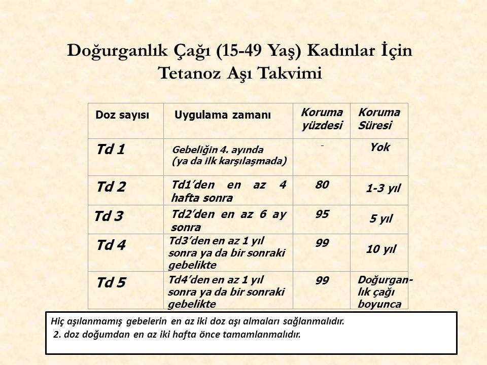 Doğurganlık Çağı (15-49 Yaş) Kadınlar İçin Tetanoz Aşı Takvimi