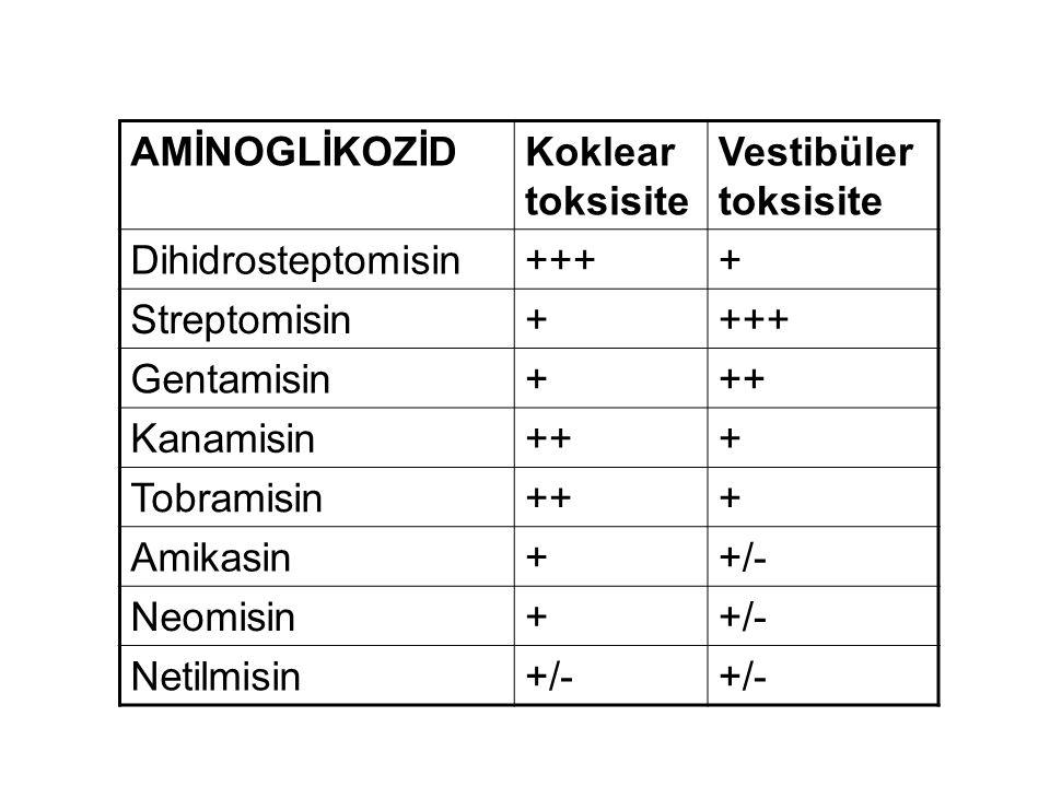 AMİNOGLİKOZİD Koklear toksisite. Vestibüler toksisite. Dihidrosteptomisin. +++ + Streptomisin.