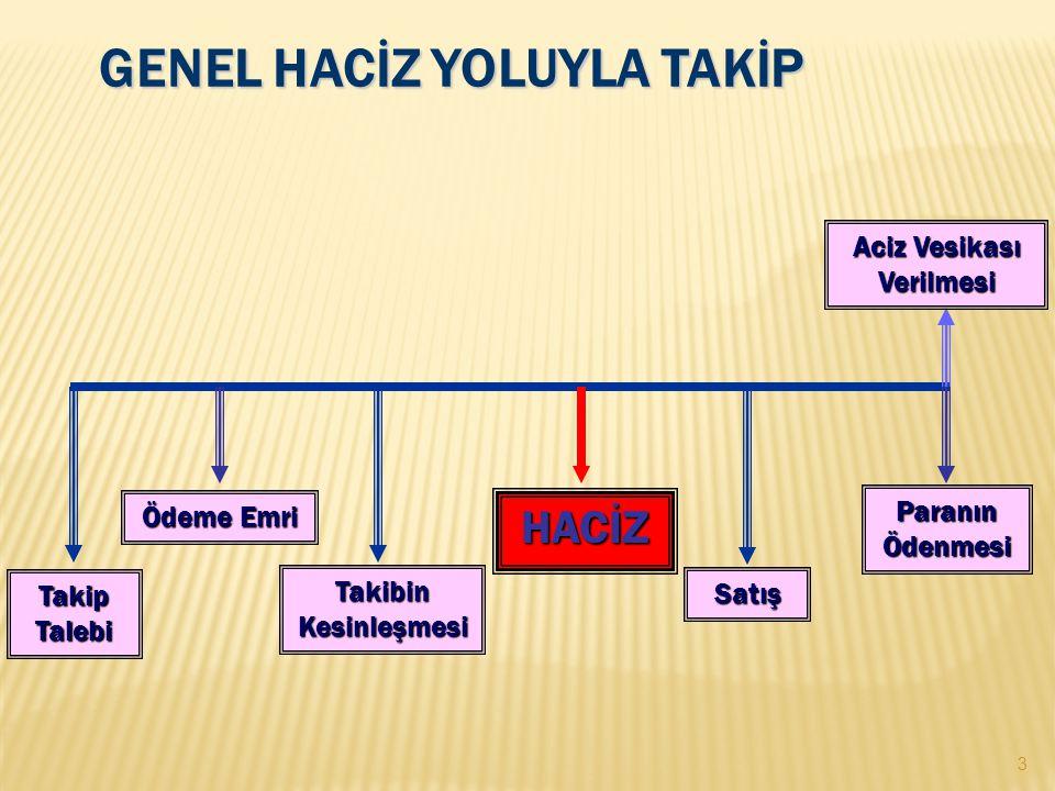 GENEL HACİZ YOLUYLA TAKİP