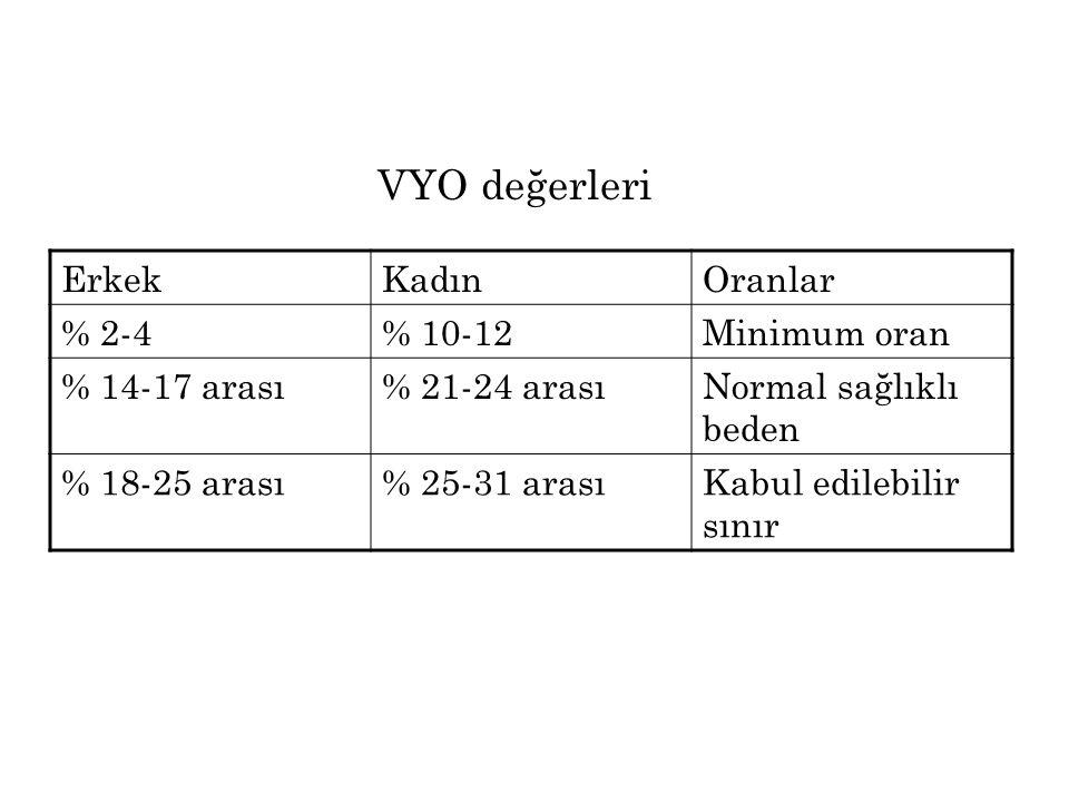 VYO değerleri Erkek Kadın Oranlar % 2-4 % 10-12 Minimum oran