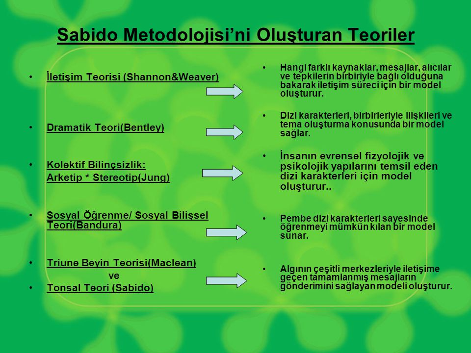 Sabido Metodolojisi'ni Oluşturan Teoriler