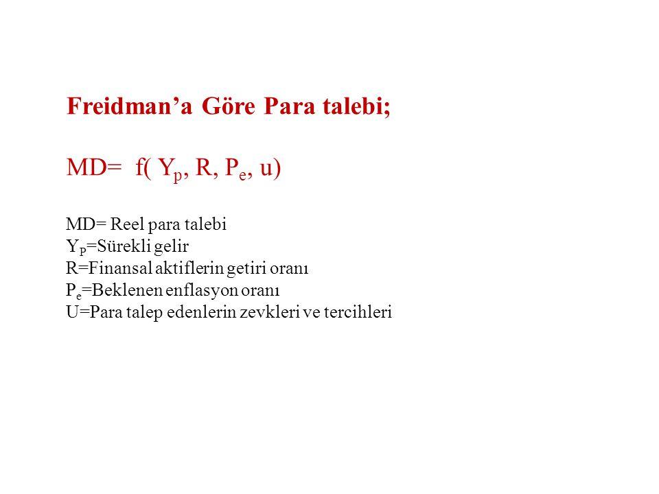 Freidman'a Göre Para talebi; MD= f( Yp, R, Pe, u)