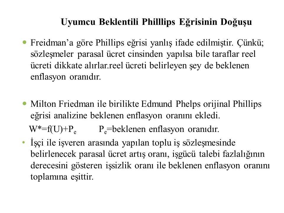 Uyumcu Beklentili Philllips Eğrisinin Doğuşu