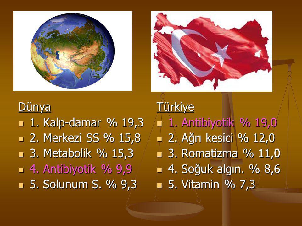 Dünya 1. Kalp-damar % 19,3. 2. Merkezi SS % 15,8. 3. Metabolik % 15,3. 4. Antibiyotik % 9,9. 5. Solunum S. % 9,3.