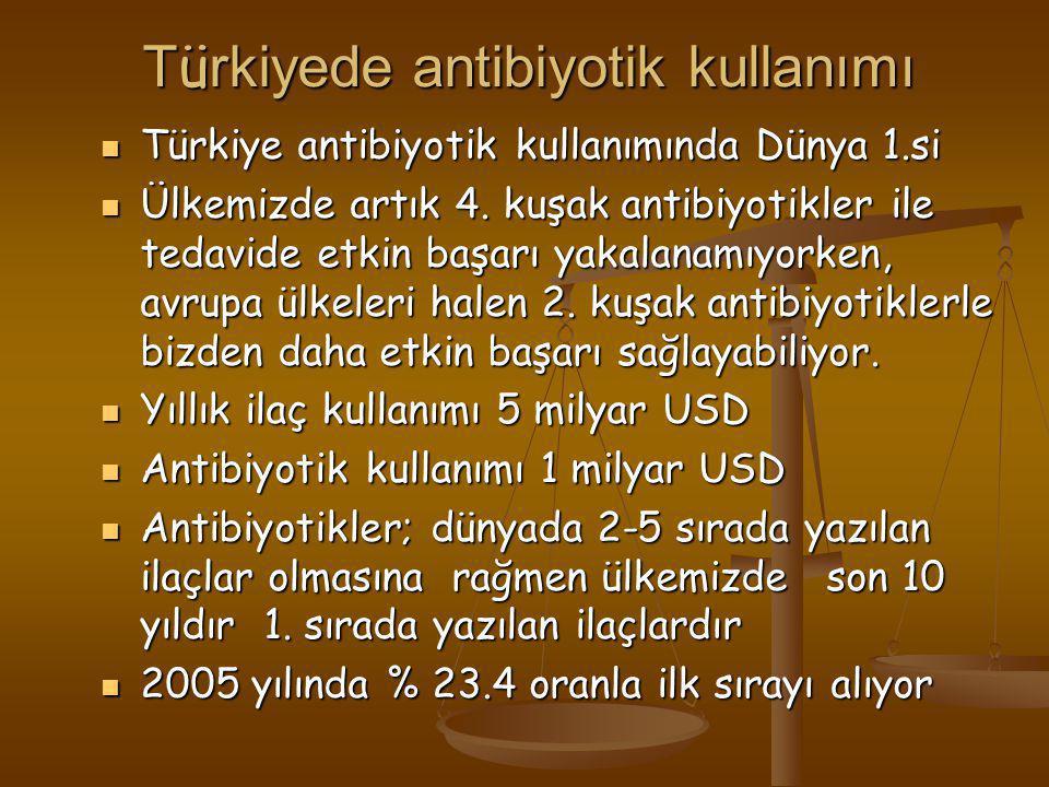 Türkiyede antibiyotik kullanımı