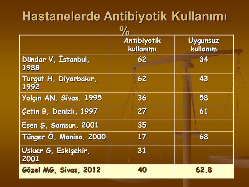 Hastanelerde Antibiyotik Kullanımı %