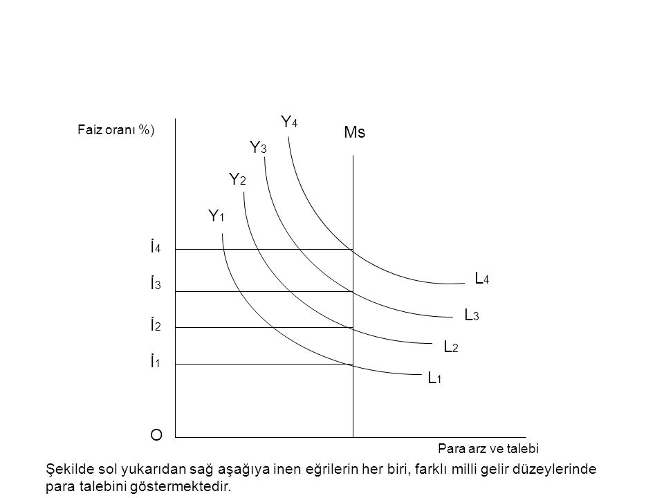Y4 Faiz oranı %) Ms. Y3. Y2. Y1. İ4. L4. İ3. L3. İ2. L2. İ1. L1. O. Para arz ve talebi.