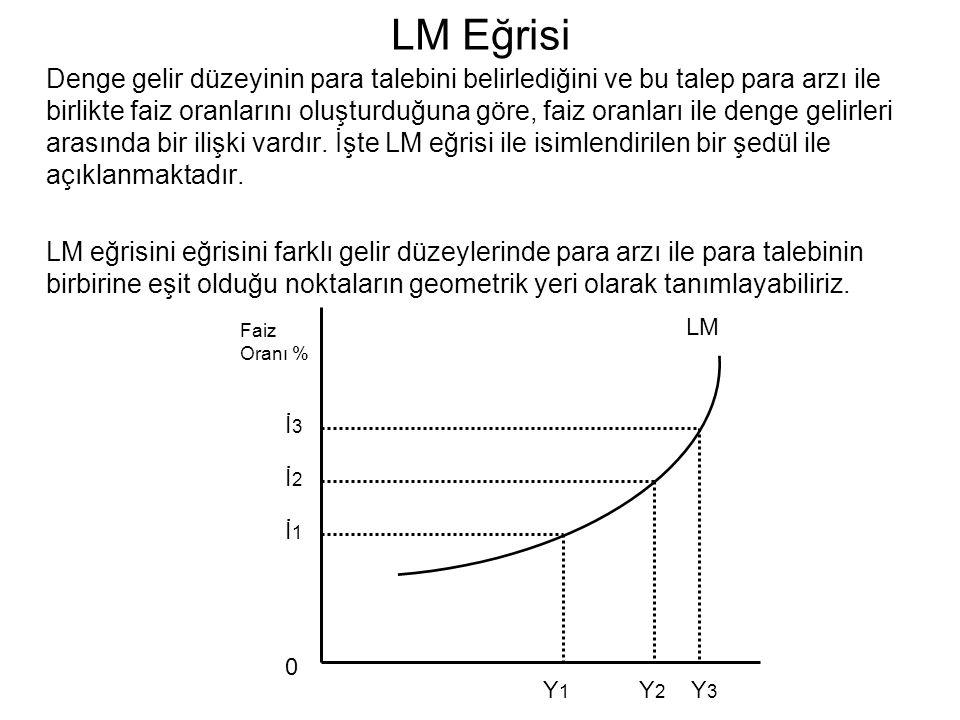 LM Eğrisi
