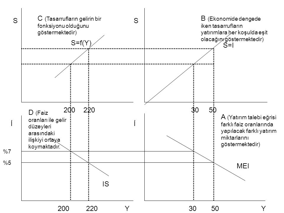 C (Tasarrufların gelirin bir fonksiyonu olduğunu göstermektedir)