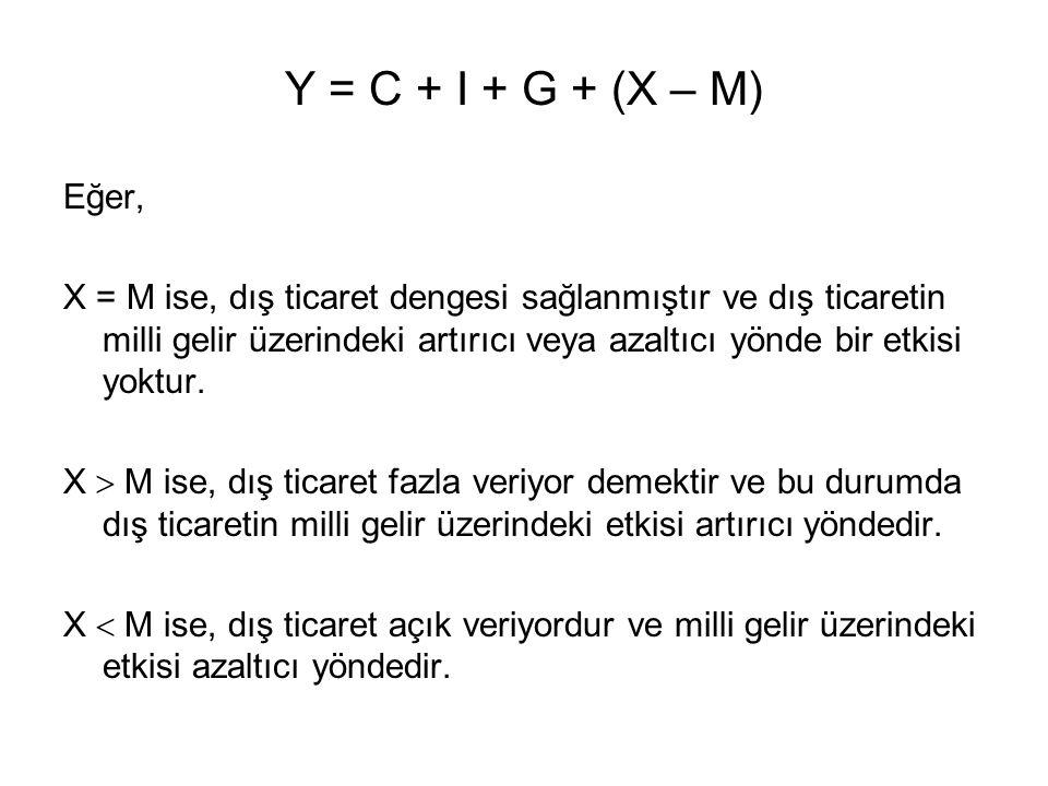 Y = C + I + G + (X – M) Eğer,