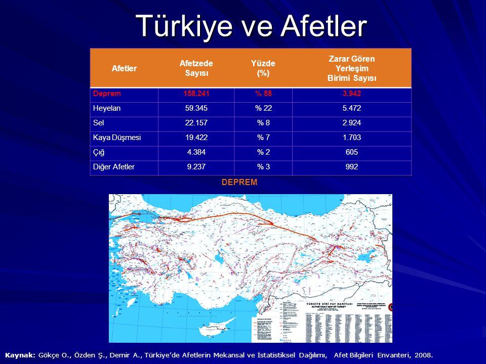 Türkiye ve Afetler Afetler Afetzede Sayısı Yüzde (%) Zarar Gören