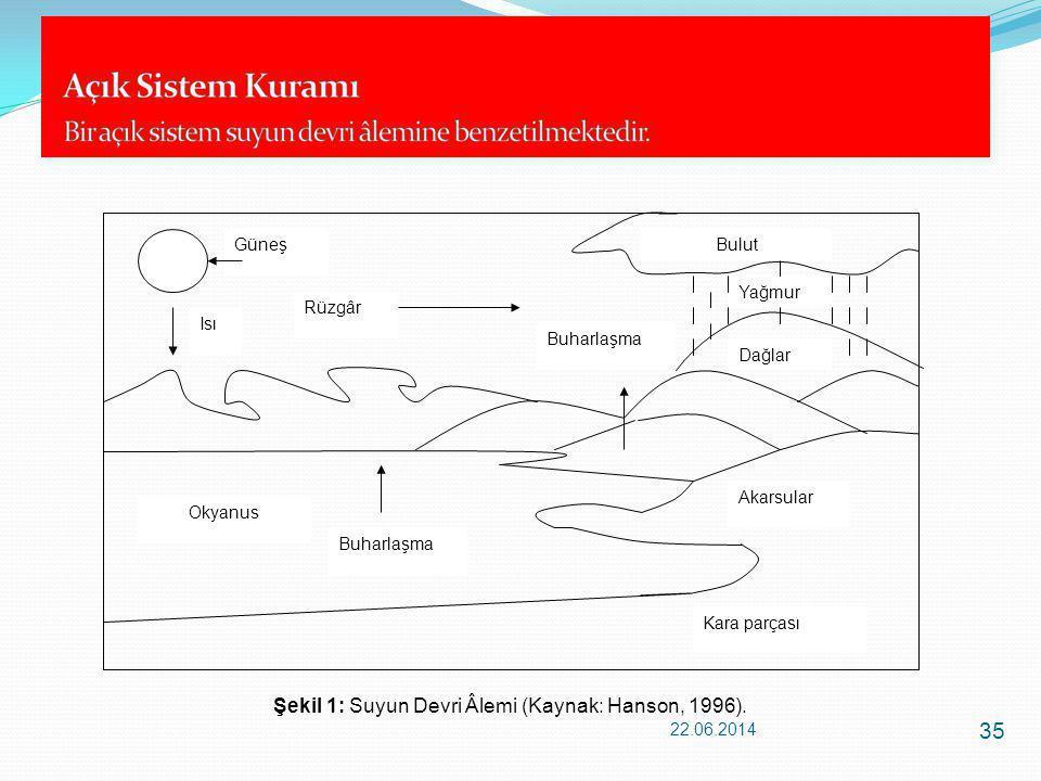 35 Şekil 1: Suyun Devri Âlemi (Kaynak: Hanson, 1996). Dağlar Bulut