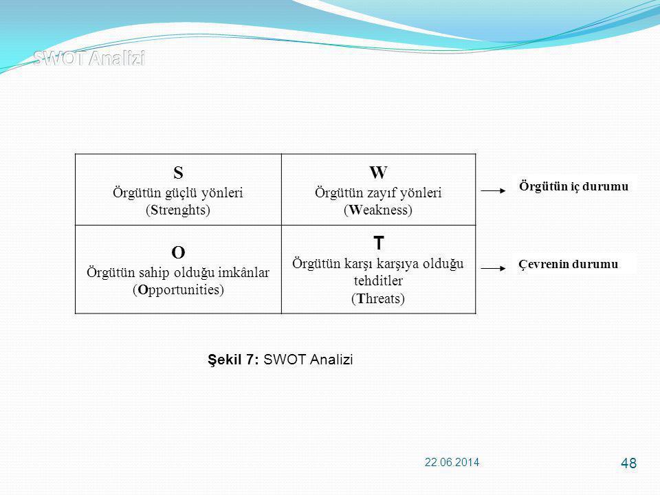 SWOT Analizi S W O T Örgütün güçlü yönleri (Strenghts)