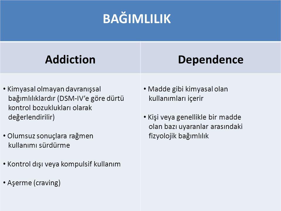 Addiction Dependence Kimyasal olmayan davranışsal