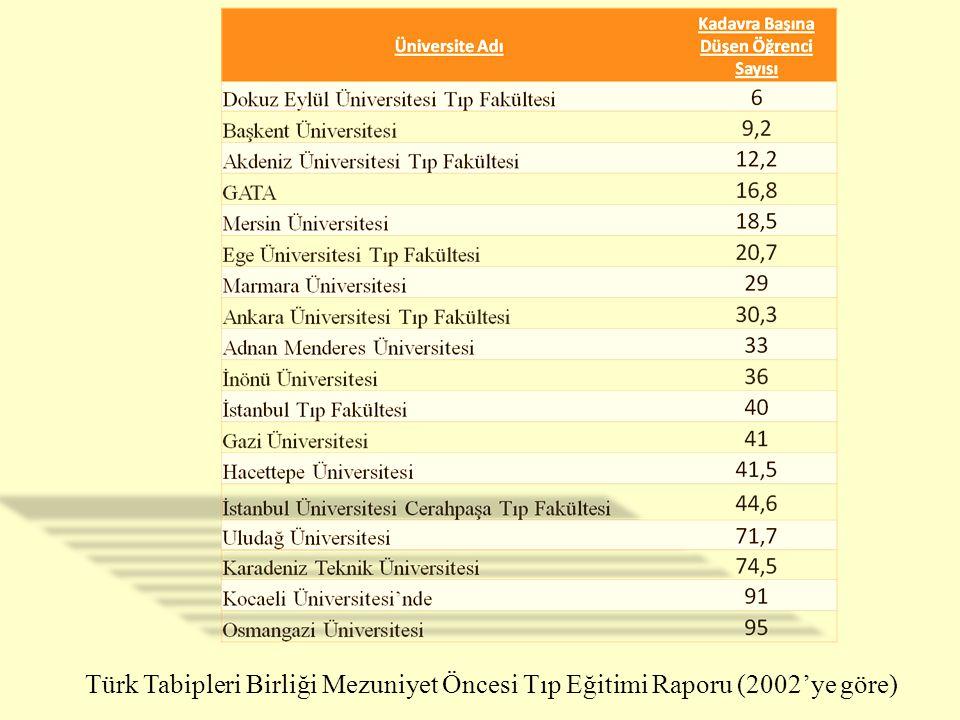 Türk Tabipleri Birliği Mezuniyet Öncesi Tıp Eğitimi Raporu (2002'ye göre)