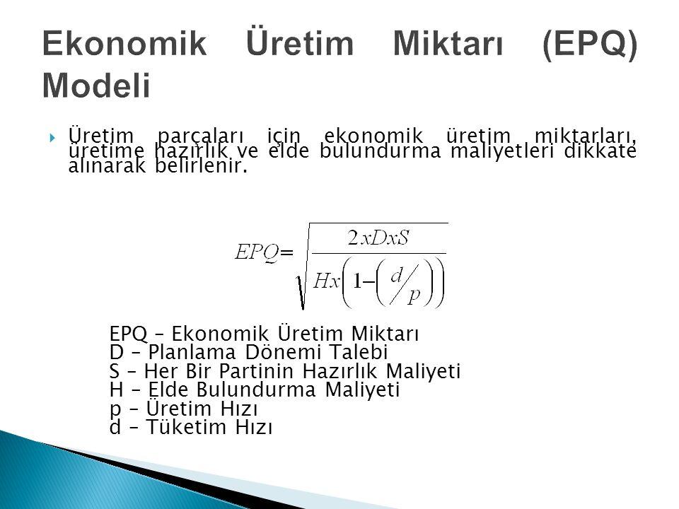 Ekonomik Üretim Miktarı (EPQ) Modeli