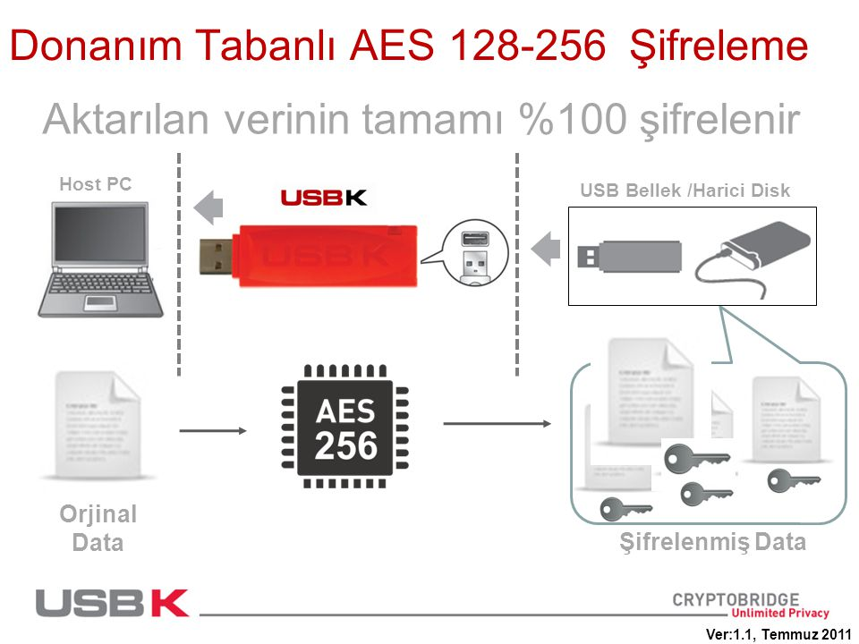 Donanım Tabanlı AES 128-256 Şifreleme