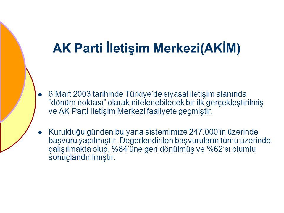 AK Parti İletişim Merkezi(AKİM)
