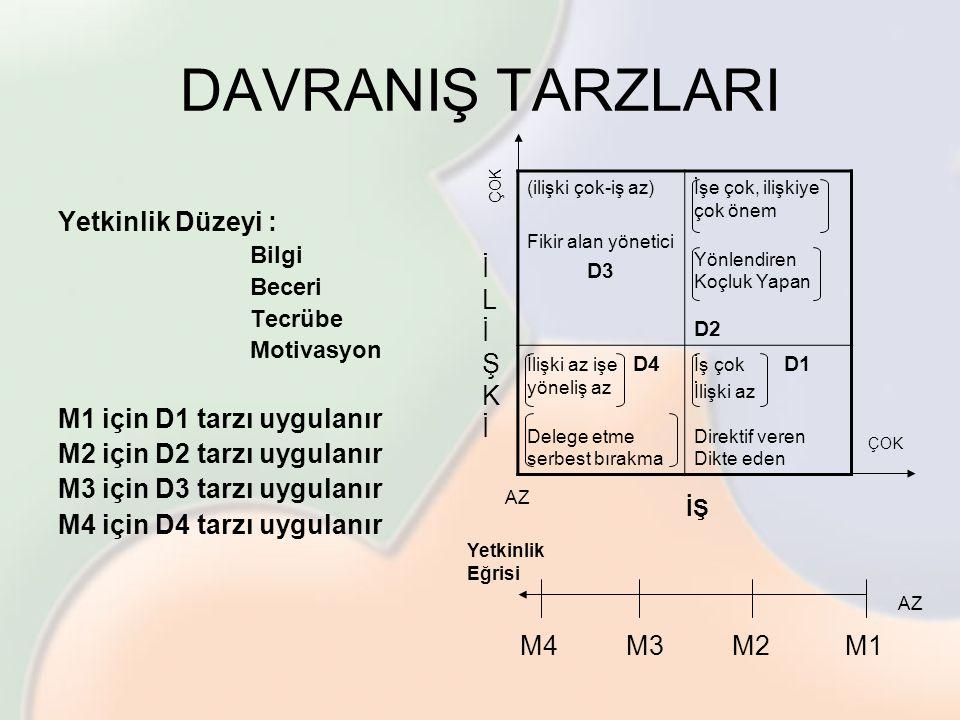 DAVRANIŞ TARZLARI Yetkinlik Düzeyi : M1 için D1 tarzı uygulanır
